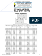 Maryland Metrics -- Thread Data Charts (13)