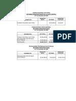 Reformas Presupuestarias 2009