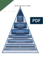 Filosofía de Hambre Pirámide Hoja No 6