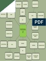 Mapa Mental Profesional Sst