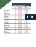 Competitive Profile Matrix Template