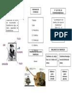 Mapa Conceptual de La Actividad 2, Termodinamica