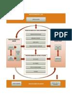 Mapas de Procesos en Las Empresas de Servicios