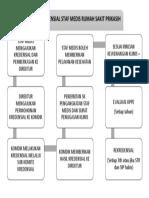 Alur Kredensial Staf Medis.docx