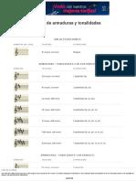 Tabla de armaduras y tonalidades - Creando PartiturasCreando Partituras.pdf