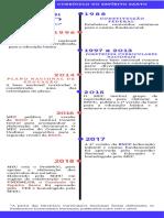 Linha do Tempo da elaboração da BNCC