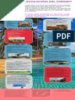 Infografia Evolucion Del Turismo