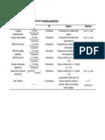 Tabla de Pruebas Parametricas