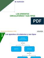 2CN_32_2P_aparatoscircul.ppt
