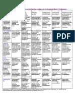 AssessmentCriteriaMasters08.pdf