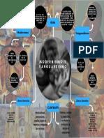 Modernismo y Vanguardismo (1)