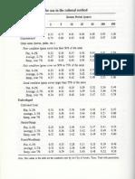 Rational Method_C & Tc Values