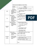 Cuadro Resumen de Los Objetos en Visual Basic