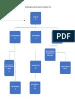 Org Chart - Sales