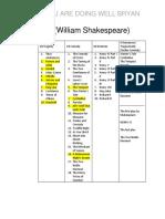 List of Shakespearean Plays