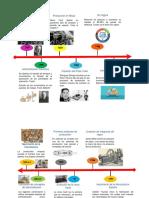Linea Del Tiempo evolucion de los sistemas de manufactura