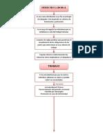 PRINCIPIOS RECTORES DEL DERECHO LABORAL