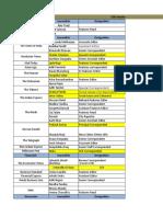 CSR Columnist List Updated