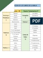 CLASIFICACION DE LOS LIBROS DE LA BIBLIA.docx