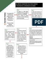 Flujograma Del Servicio Comunitario FACIJUP.pdf