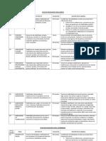 Plan de Habilidades Sociales Por Niveles.