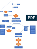 Diagrama de Flujo LAP