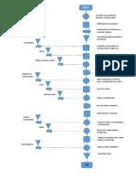 Diagrama de Procesos Mesa Pvc
