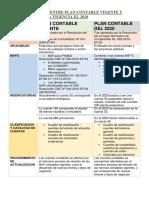 DIFERENCIAS ENTRE PLAN CONTABLE VIGENTE Y EL QUE ENTRA VIGENCIA EL 2020.docx