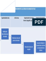 Presentación organigrama