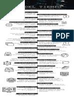 Linea Del Tiempo de Las Interfaces Grafias de Los OS