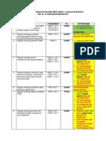 Daftar Kebutuhan Sesuai Bab Pmkp Snars 1 Based on Redowsko (1)