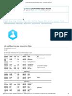 FTIR Infrared Spectroscopy Absorption Table