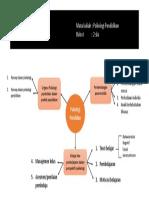 Contoh Peta Konsep Psikologi Pendidikan