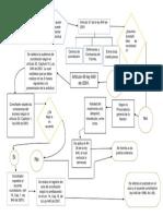 Diagrama de Flujo Conciliacion Asuntos de Fam Solucion