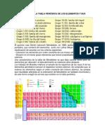 Organización de la tabla periódica de los elementos y sus características