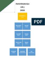 Struktur Pengurus Kelas Xii Rpl 2