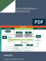 PROCESO DE ENSEÑANZA Y APRENDIZAJE 2.pptx