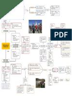 Mapa Conceptual Capitulo Vi