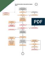 OK Fluxograma IPHAN Edificacoes de Uso Publico 2015