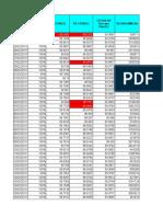3G RNC KPI