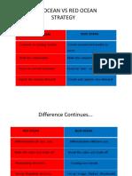 Blue Ocean vs Red Ocean Strategy