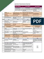 Programa Del v Congreso Nacional de Riego y Drenaje UNALM-Lima-Peru 2015