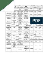 Administracion y Estabilidad de Antibioticos Parenterales (1)