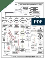 mapa conceptual filosofia de la religion.docx