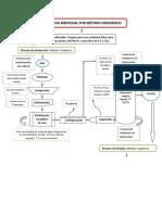 Diagrama de Flujo de Oxigeno Medicinal