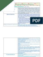 Historia del pensamiento económico-CUADRO.docx