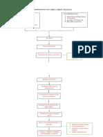 Pathophysiology of C Arrest 1