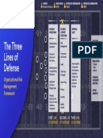 Football and the Three Lines of Defense Infographic