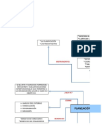 Mapa Mental planificación estrategica