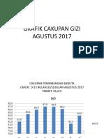 Grafik Cakupan Gizi Agustus 2017